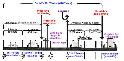 daniels 70 week prophecy essay The 70 weeks of daniel is an amazing bible prophecy and time prophecy that foretells the first coming of christ jesus.